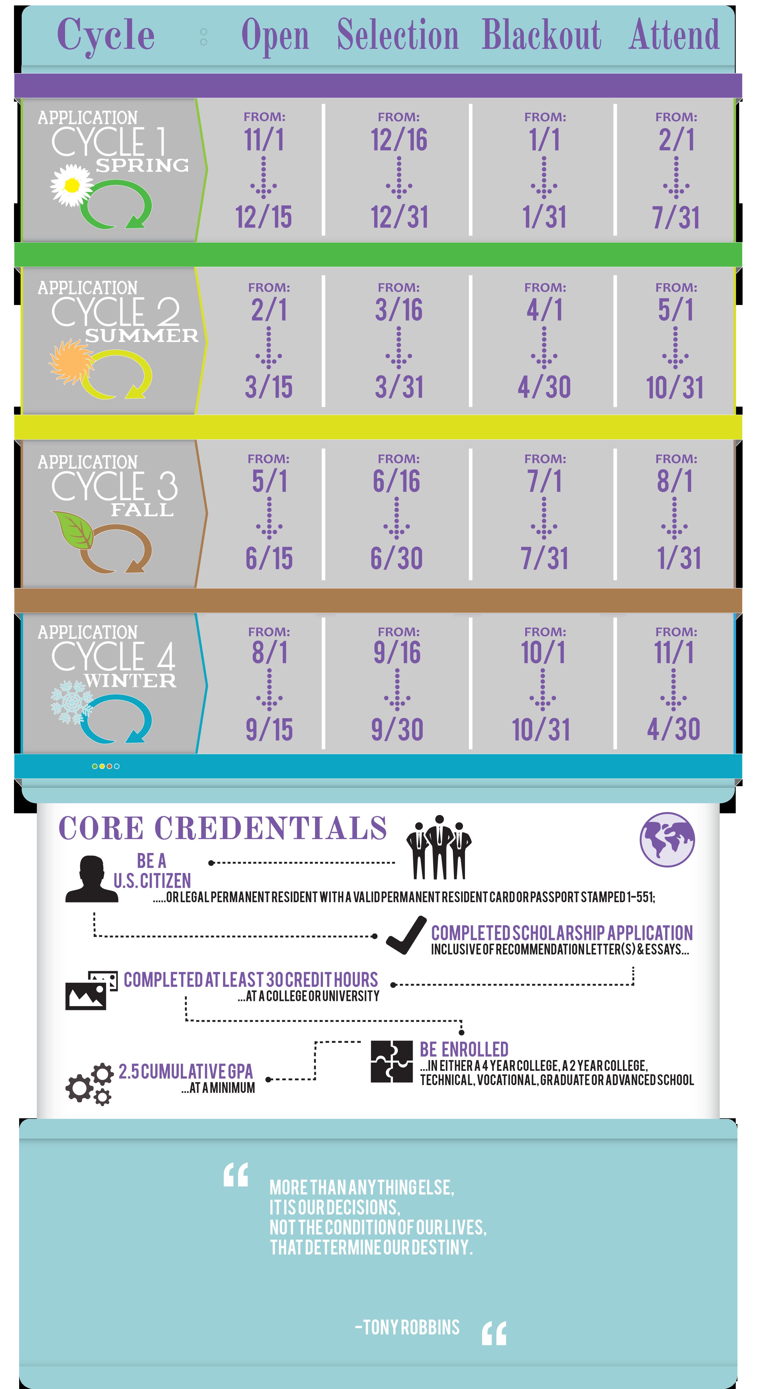 Silver Spoon Foundation student scholarship application criteria